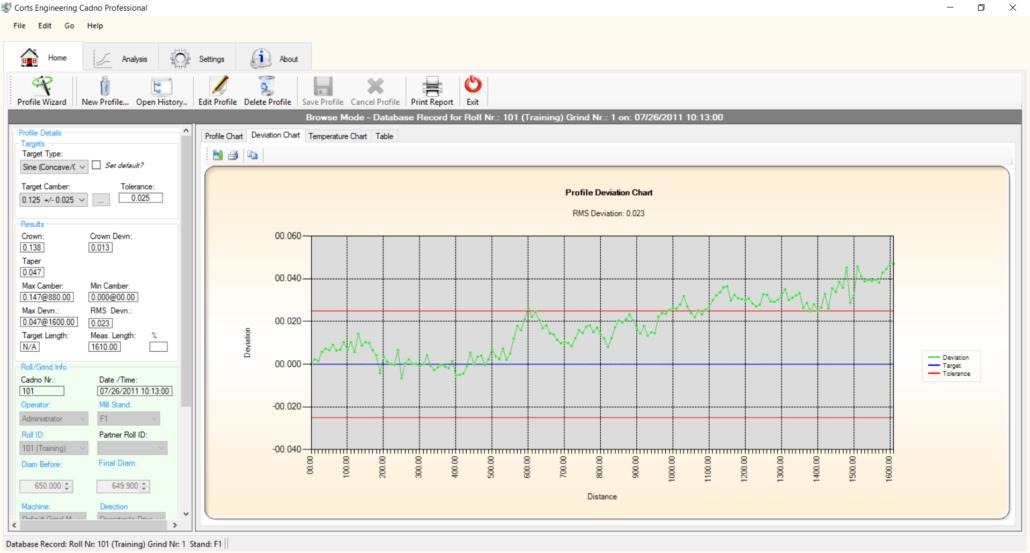 CADNO™ Profile Deviation Chart
